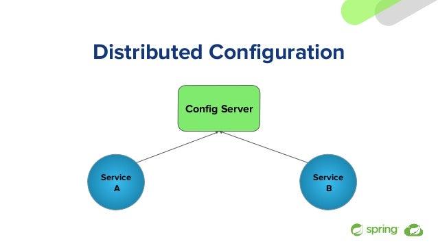 Distributed Configuration Service A Config Server Service B