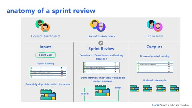 Getting Started - Introduction to Sprint Reviews