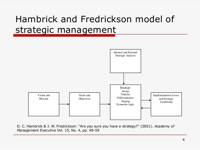 donald hambrick are you sure you have strategy Geletkanycz, ma and dc hambrick, the external ties of top executives:   hambrick, dc and jw fredrickson, are you sure you have a strategy   hambrick, dc, donald hambrick on executives and strategy (crosstalk  interview.
