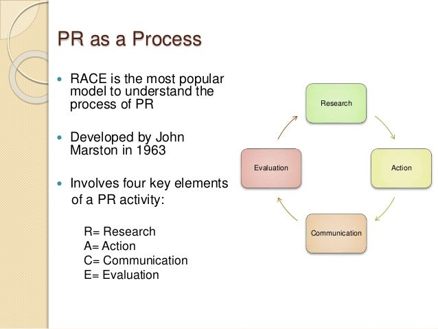 Introduction To Strategic Planning In Public Relation