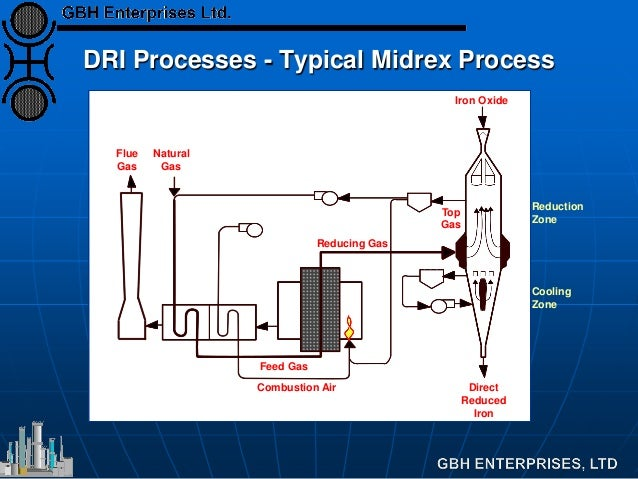 Natural Gas Cooling Process