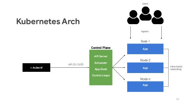 10 > kubectl Control Plane API Server Scheduler App State Control Loops App Node 1 App Node 2 App Node n API, CLI, CI/CD I...