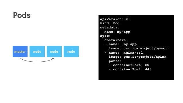 Pods nodemaster node node apiVersion: v1 kind: Pod metadata: name: my-app spec: containers: - name: my-app image: gcr.io/p...