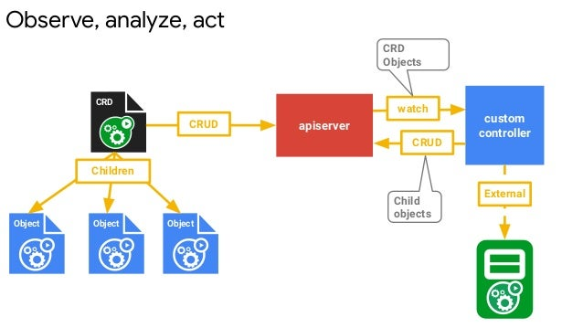 Observe, analyze, act apiserver watch CRD Objects custom controller CRUD Child objects CRD Object Object Object Children C...