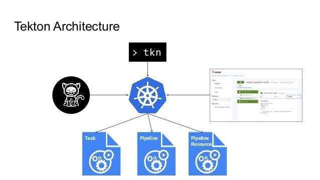 Tekton Architecture Task Pipeline Pipeline Resource > tkn