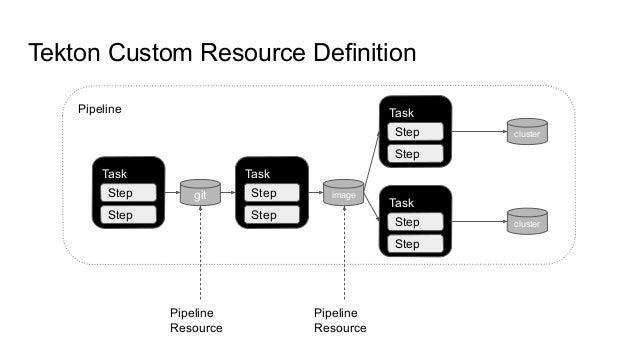 Tekton Custom Resource Definition Pipeline Task git Task image Task Task cluster cluster Pipeline Resource Pipeline Resour...