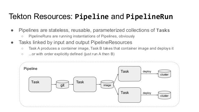 Pipeline Tekton Resources: Pipeline and PipelineRun ● Pipelines are stateless, reusable, parameterized collections of Task...