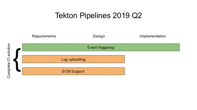 Tekton Pipelines 2019 Q2 Requirements Design Implementation Event triggering Log uploading SCM Support { CompleteCIsolution