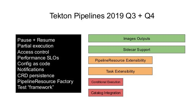 Tekton Pipelines 2019 Q3 + Q4 Requirements Design Implementation Sidecar Support Conditional Execution PipelineResource Ex...