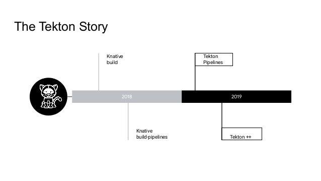 The Tekton Story 2018 2019 Knative build Tekton Pipelines Knative build-pipelines Tekton ++