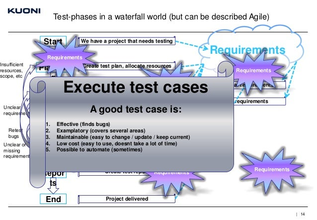 Test-phases in a waterfall world (but can be described Agile)  Start  We have a project that needs testing  Requirements  ...