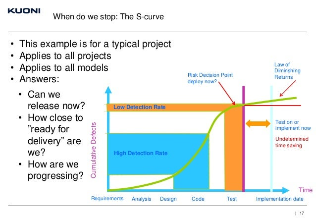 When do we stop: The S-curve  This example is for a typical project Applies to all projects Applies to all models Answers:...