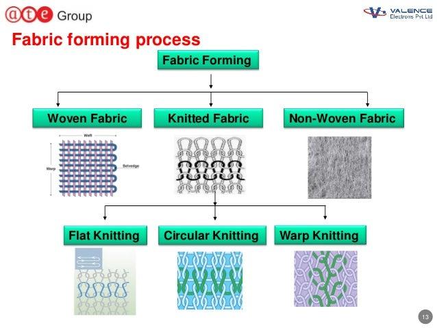 13 Fabric forming process Non-Woven Fabric Fabric Forming Woven Fabric Knitted Fabric Circular Knitting Warp KnittingFlat ...