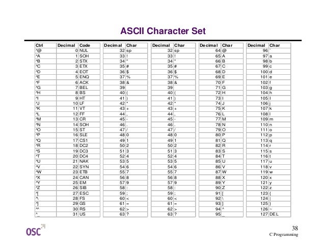 liste commande langage c pdf
