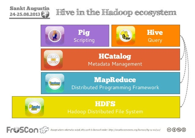 Introduction to the Hadoop Ecosystem (FrOSCon Edition)