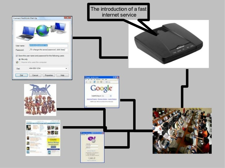 Introduction To The Internet Cafe Business Philippines