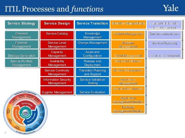 ITSM processes