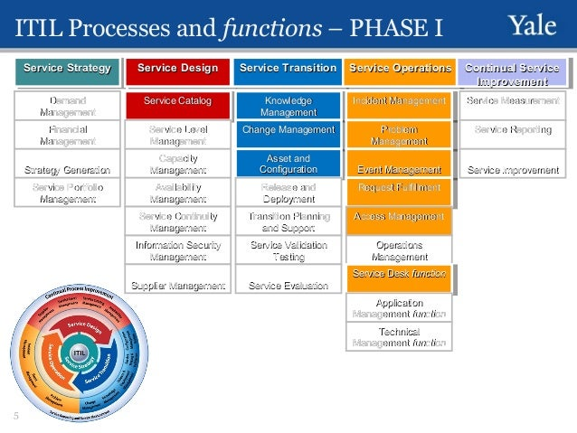 Introduction to the itsm program at yale why are we doing ...