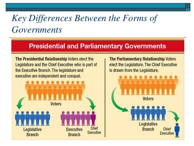 an introduction to the presidental form of government Government type: federal  va's paul dobson assesses what venezuela's recent presidential elections can tell us about the current political health of both the.