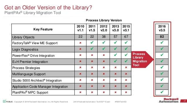 Introduction to the rockwell automation library of process