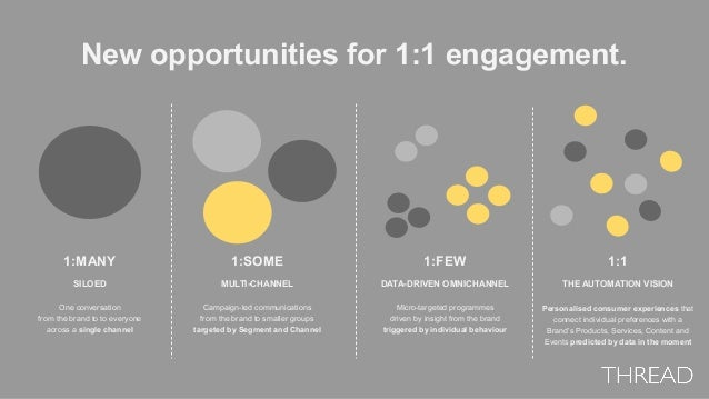 New opportunities for 1:1 engagement. 1:MANY 1:FEW 1:1 1:SOME SILOED One conversation from the brand to to everyone across...