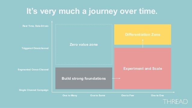 It's very much a journey over time. Build strong foundations Experiment and Scale Differentiation Zone Zero value zone Seg...