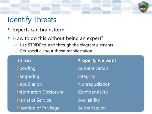 Threat: Information DisclosureThreat Information DisclosureProperty ConfidentialityDefinition Exposing information to some...