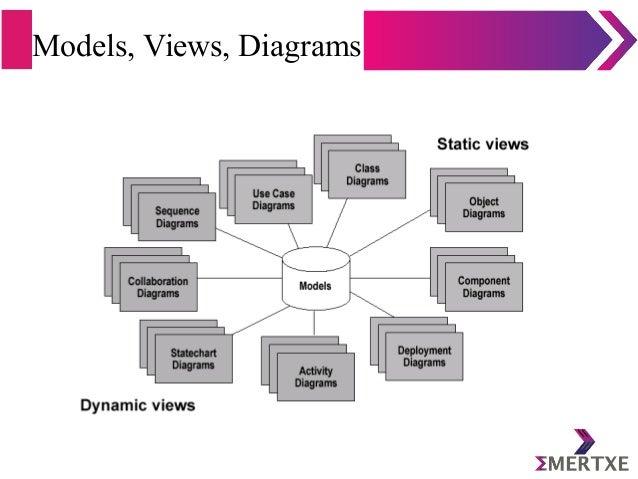 Models, Views, Diagrams
