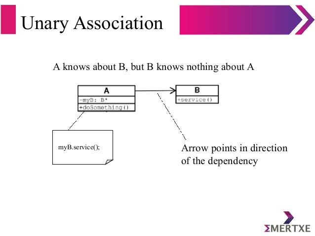 Unary Association A knows about B, but B knows nothing about A Arrow points in direction of the dependency myB.service();