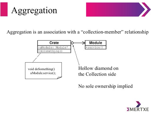 """Aggregation Aggregation is an association with a """"collection-member"""" relationship void doSomething() aModule.service(); Ho..."""