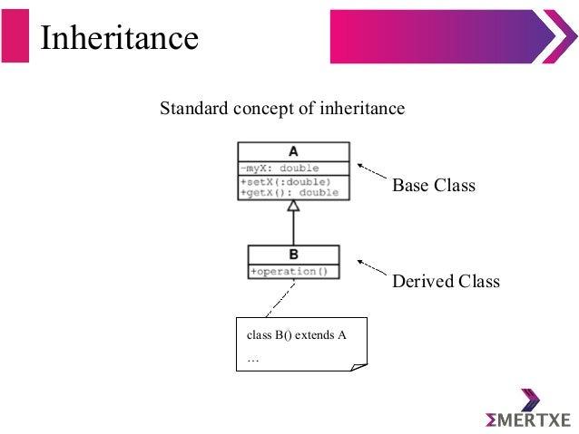 Inheritance Standard concept of inheritance class B() extends A … Base Class Derived Class