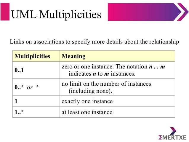 UML Multiplicities Multiplicities Meaning 0..1 zero or one instance. The notation n . . m indicates n to m instances. 0..*...