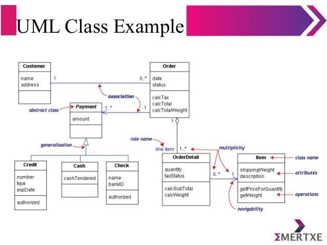 UML Class Example