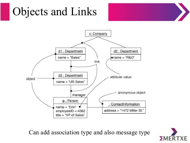 Objects and Links Can add association type and also message type