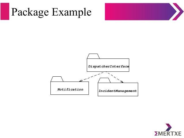 Package Example DispatcherInterface Notification IncidentManagement
