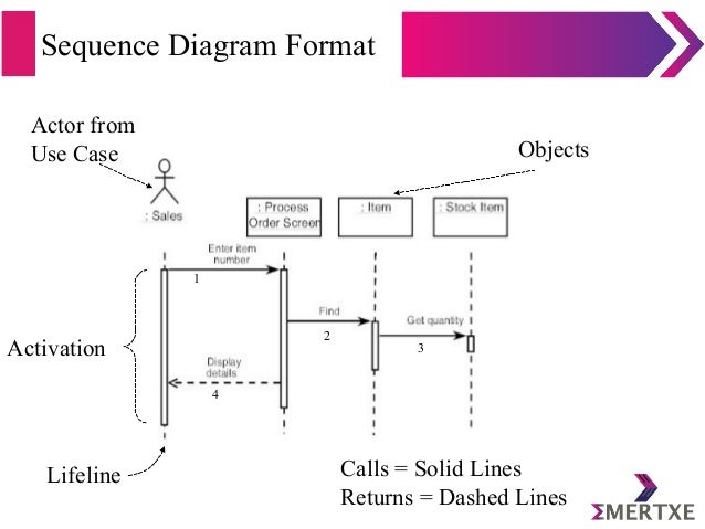 Introduction to uml sequence diagram format actor ccuart Choice Image