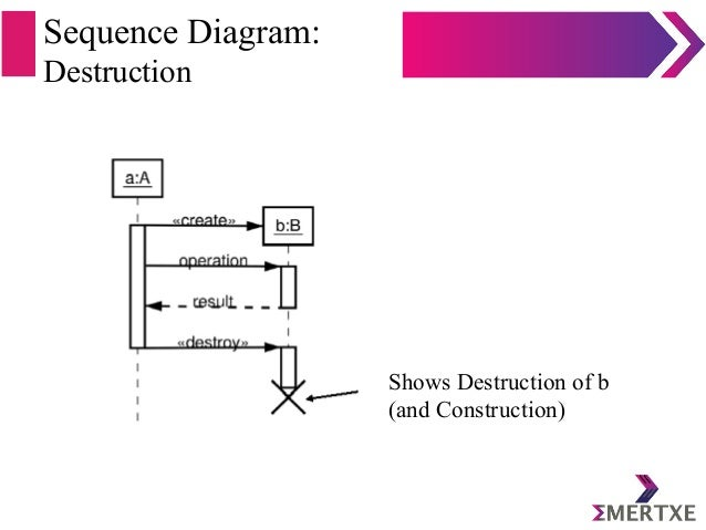 Sequence Diagram: Destruction Shows Destruction of b (and Construction)