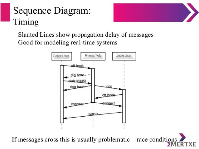 Sequence Diagram: Timing Slanted Lines show propagation delay of messages Good for modeling real-time systems If messages ...