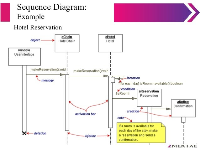 Introduction to uml sequence diagram example hotel reservation ccuart