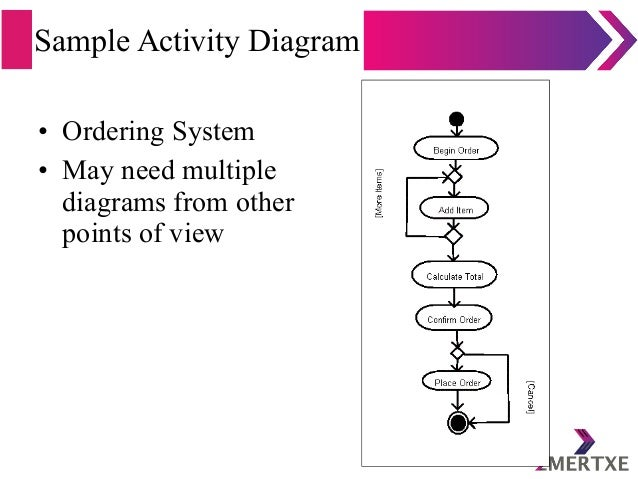 Sample Activity Diagram • Ordering System • May need multiple diagrams from other points of view