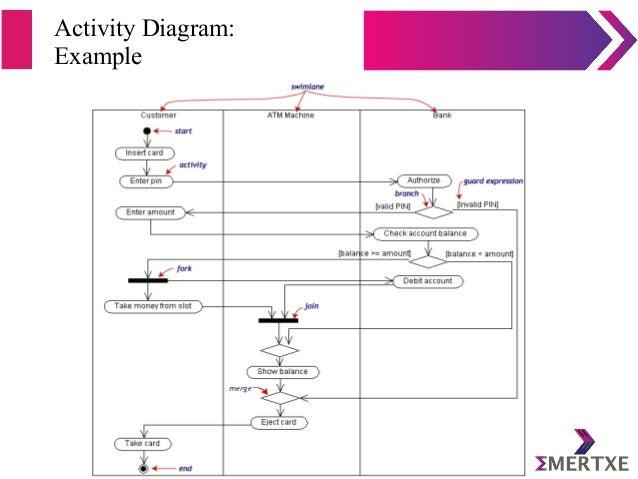 Activity Diagram: Example