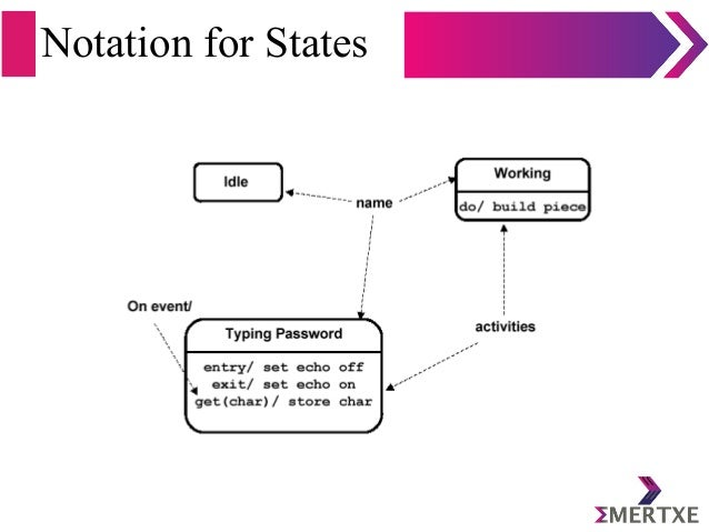 Notation for States