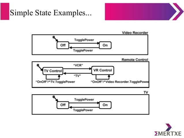 Simple State Examples...