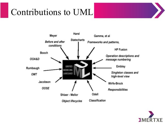 Contributions to UML