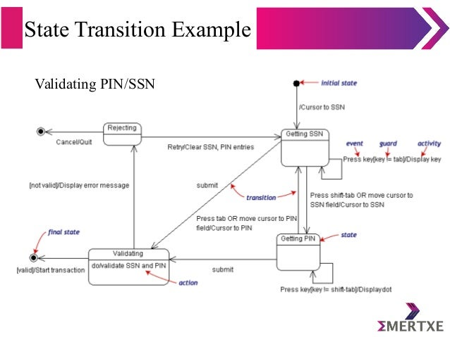 State Transition Example Validating PIN/SSN