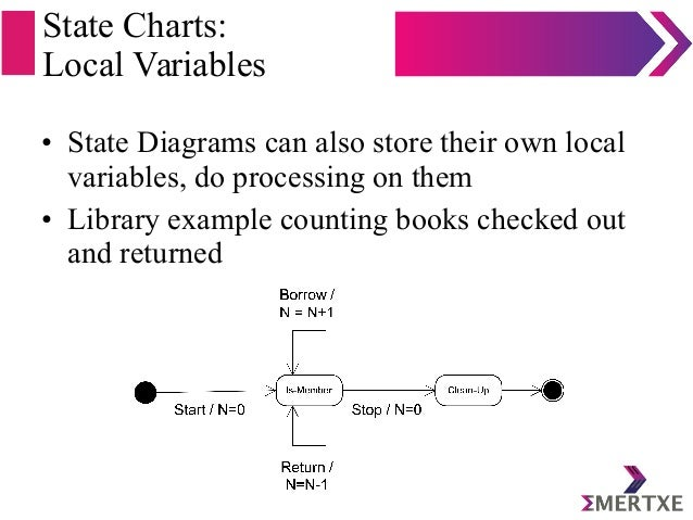 State Charts: Local Variables • State Diagrams can also store their own local variables, do processing on them • Library e...