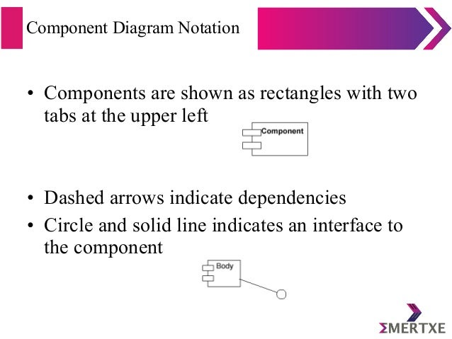 Component Diagram Notation • Components are shown as rectangles with two tabs at the upper left • Dashed arrows indicate d...