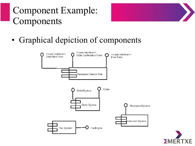 Component Example: Components • Graphical depiction of components