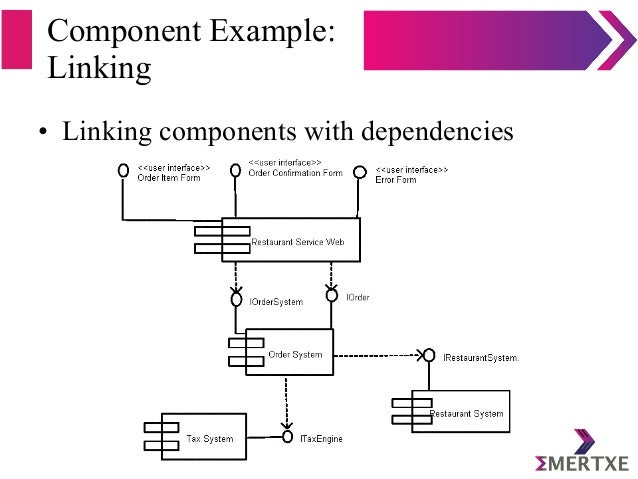 Component Example: Linking • Linking components with dependencies