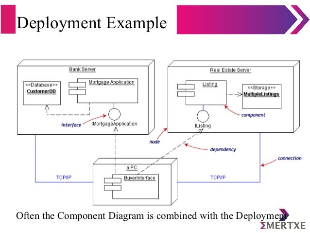 Introduction to uml deployment example often the component diagram ccuart Image collections